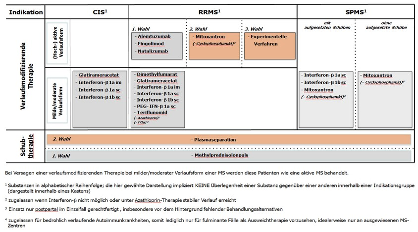 kknms stufentherapieschema grafik 20140813